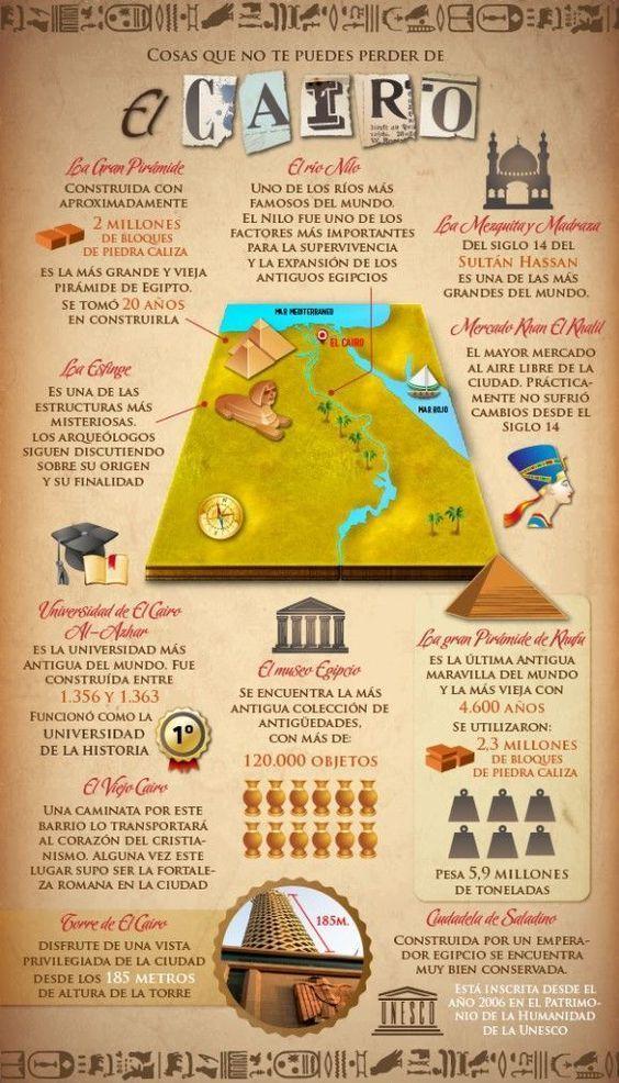 infografía-mapa-El-Cairo-Turismo