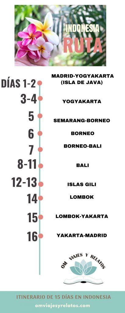 ruta-Indonesia-en-15-días-infografía